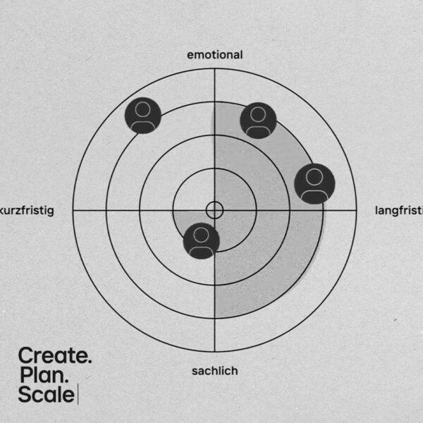 """""""Create Plan Scale""""-Methodik zu strategischem Marketing"""